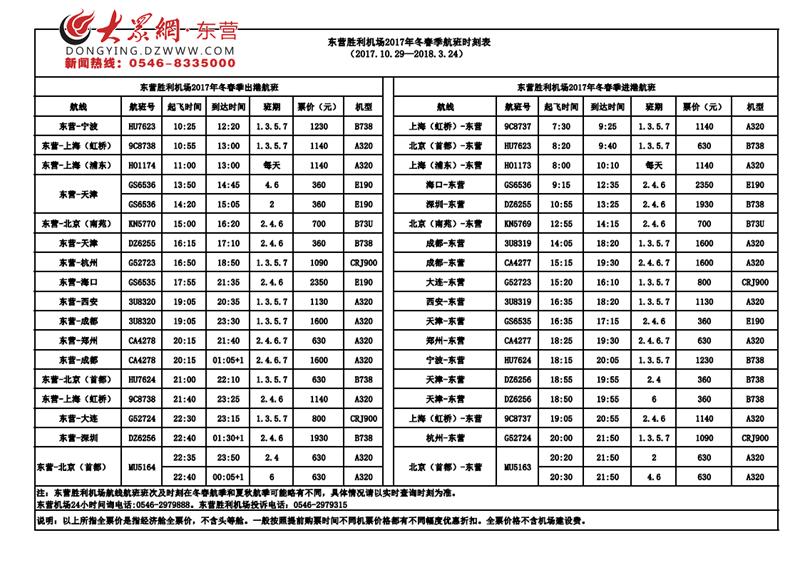 大众网东营10月27日讯(记者 李江峰 通讯员 刘垚)27日,大众网记者从东营胜利机场获悉,10月29日起,东营胜利机场将执行冬春季航班计划,部分航班进出港时刻有调整,与此同时将新开通深圳-东营-天津航班、天津-东营-海口航班。大连-东营-武汉航班、东营-佛山航班因航空公司计划原因暂时停飞,具体复航时间待确认后再行公布。   据悉,深圳-东营-天津航班由东海航空公司承运,每周二、四、六各执飞一个往返航班。   10:55自深圳宝安国际机场起飞,13:25到达东营胜利机场;   16:15自东营胜