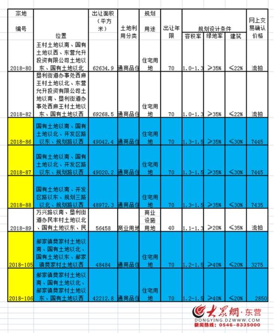 垦利土拍市场5宗房产用地成交2.
