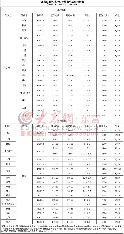 据了解,深圳东营天津航班由东海航空有限公司169座B737-800机型执飞,每周二、四、六各1个往返航班。航班号分别为DZ6247(深圳东营天津)和DZ6248(天津东营深圳)。需要提醒市民注意的是,DZ6247(深圳东营天津)每周二、四、六深圳宝安国际机场起飞时刻均为06:30 但抵达东营胜利机场时刻、东营胜利机场起飞时刻、抵达天津滨海国际机场时刻周四较周二、六有所不同。