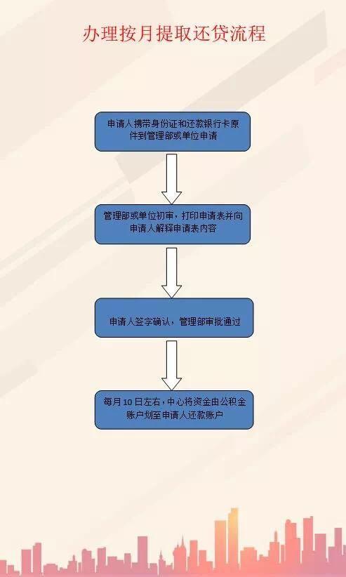 山东东营公积金_油田公积金政策新变化 你了解了吗?_胜利油田_东营